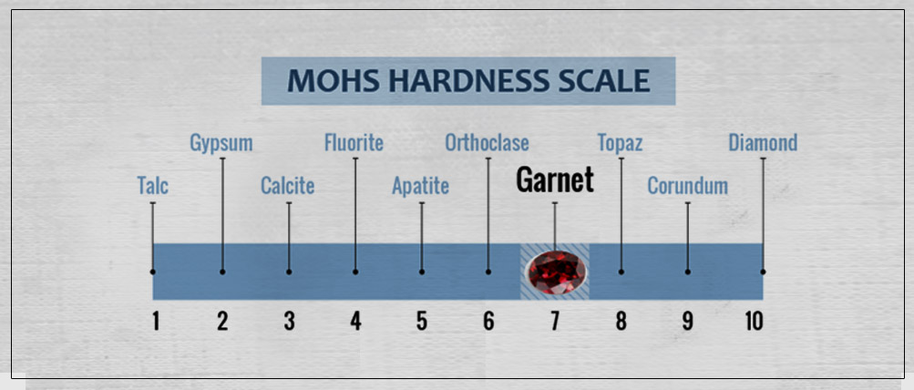 All you need to know about Garnets - The January Birthstone