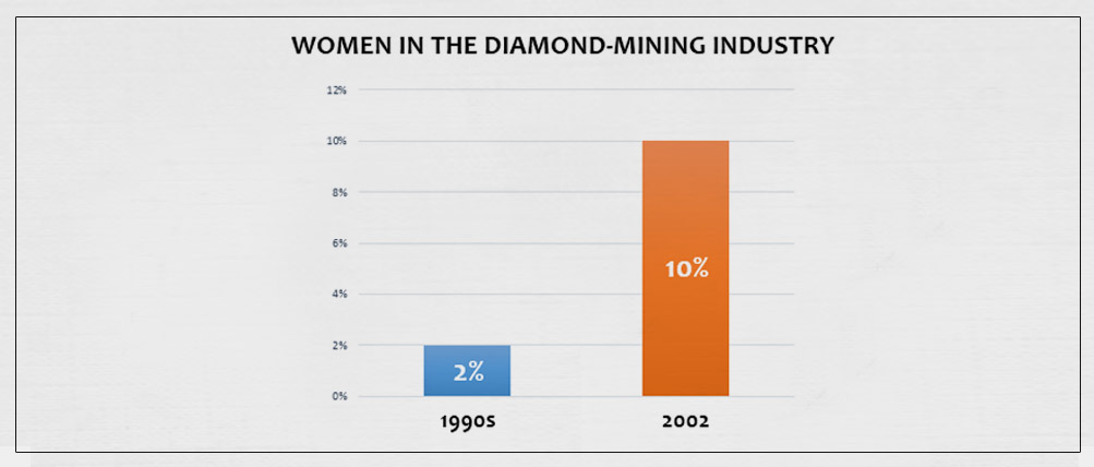 Rise of Women in the Diamond Mining Industry